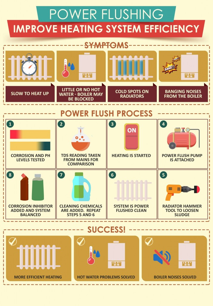 power flush process